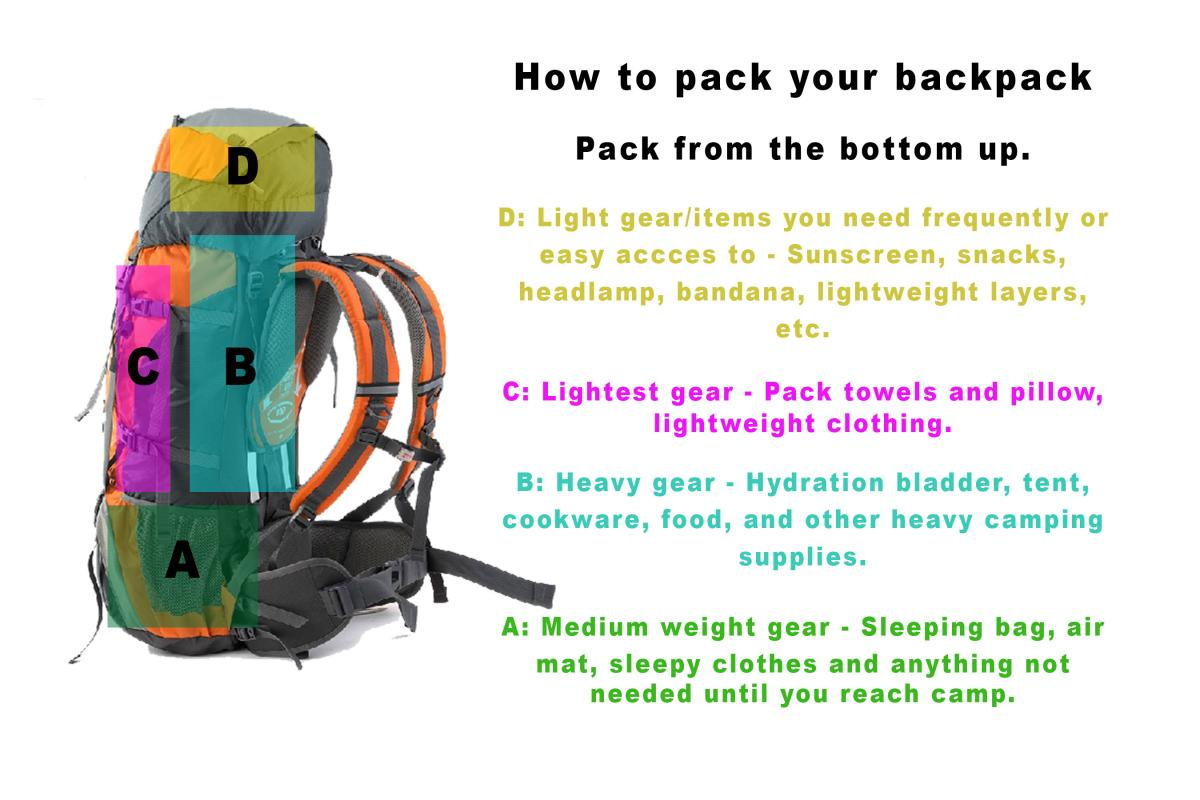 Tips for Packing Your Backpack » Just Roughin It 2cee4f81b9645